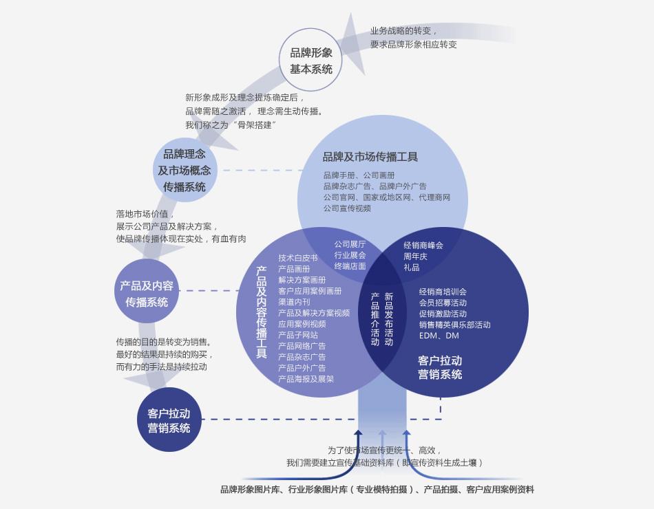 深圳设计公司_北辰品牌设计